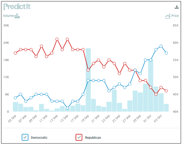 A PredictIt chart shows a shift in expectations for the Iowa Senate race.